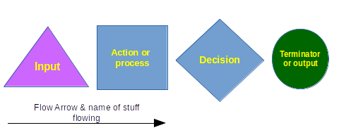 System diagramming guide arrows connect these components and the name of what is flowing from component to component is noted on the arrow itself ccuart Image collections