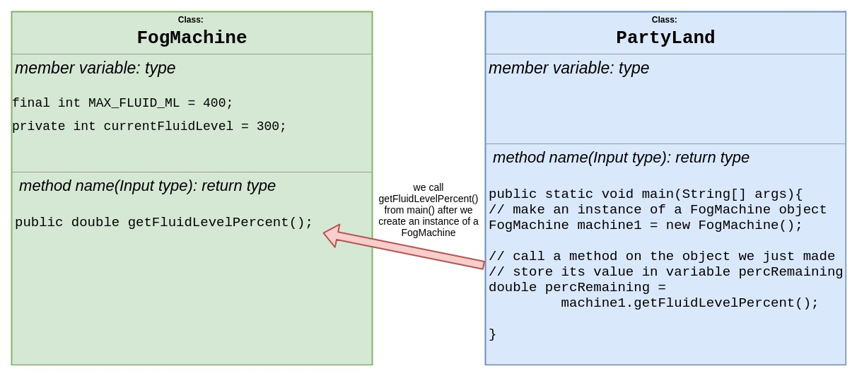 Object project fogmachine class diagram with a helper class ccuart Images